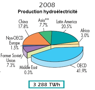 production-hydroelec-monde-2008.jpg (67006 octets)