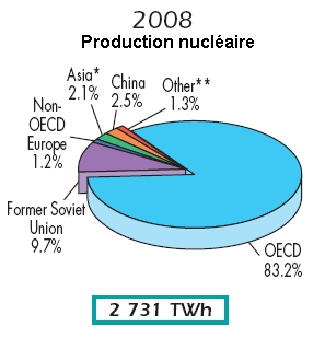 production-nucleaire-monde-2008.jpg (59928 octets)